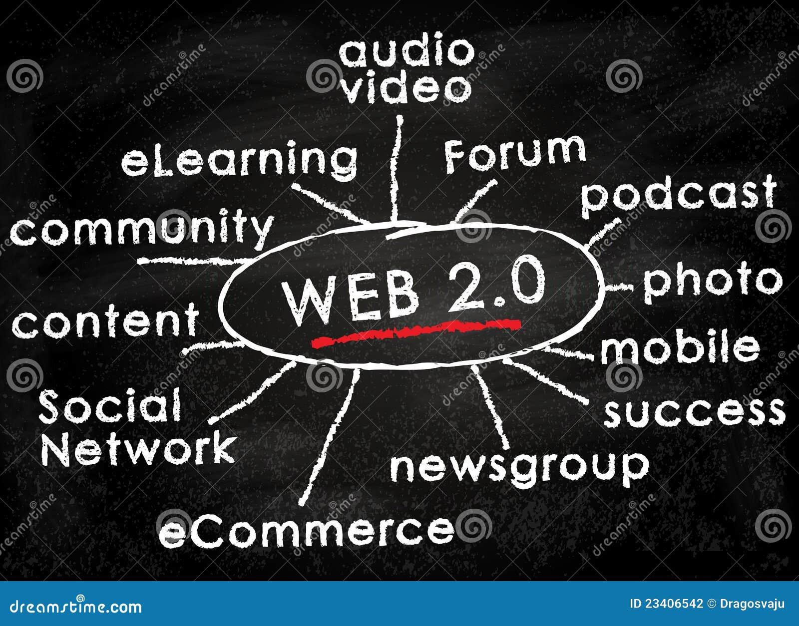Chalkboard (0) pojęć web2