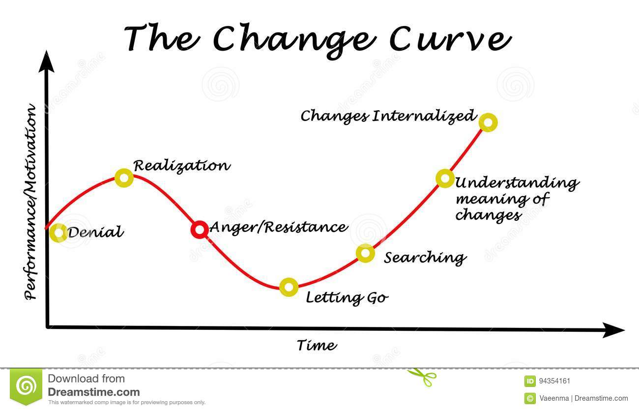 Change Curve Stock Illustration  Illustration Of