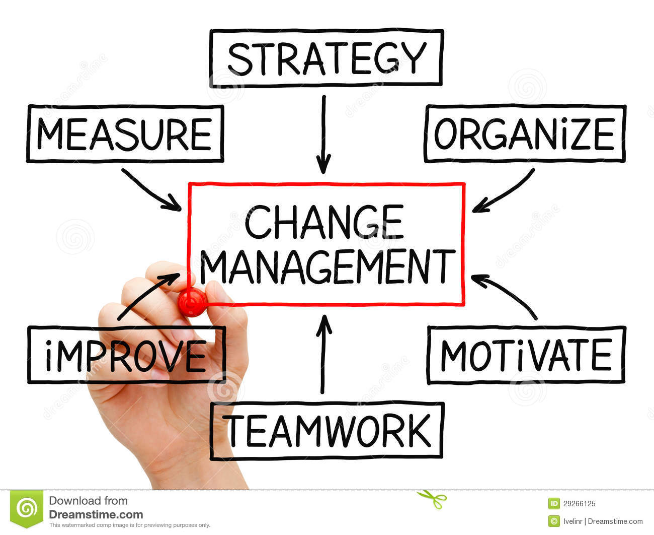Change Management Flow Chart Royalty Free Stock Photo