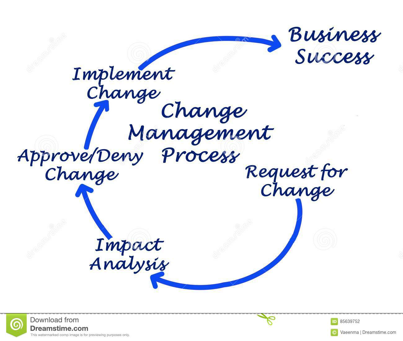 Change Management Process Diagram Change Management Process Flow ...