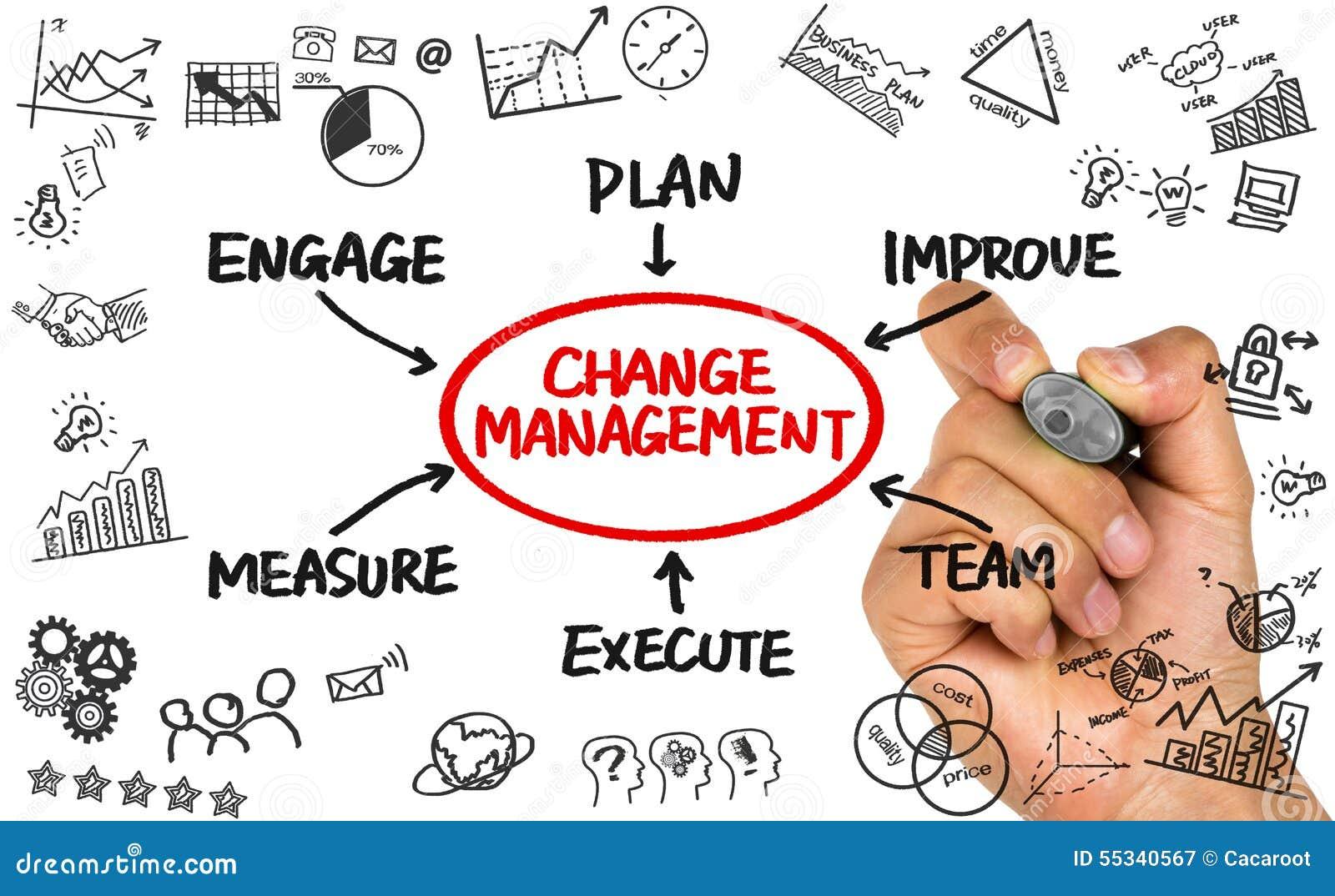 Changez le dessin de main de concept d'organigramme de gestion sur le ...