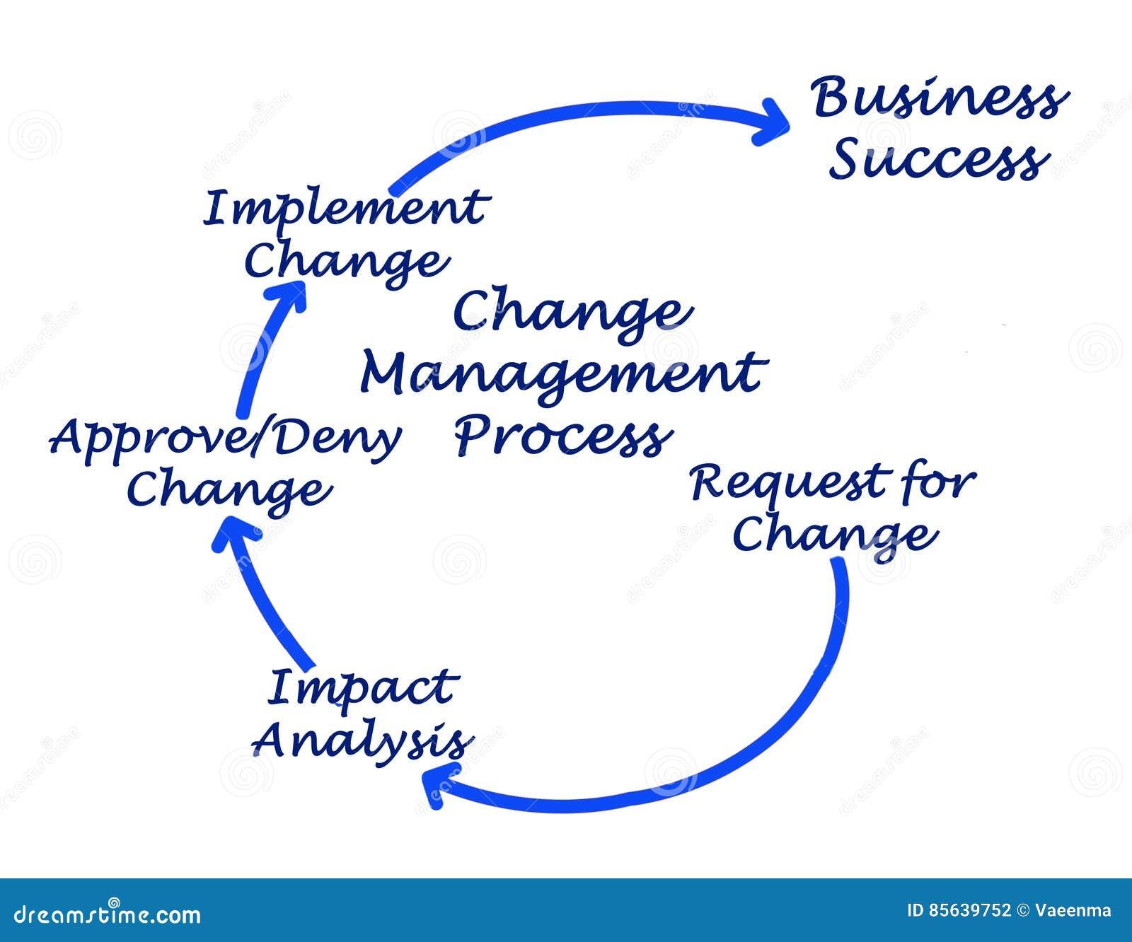 Changez le processus de gestion