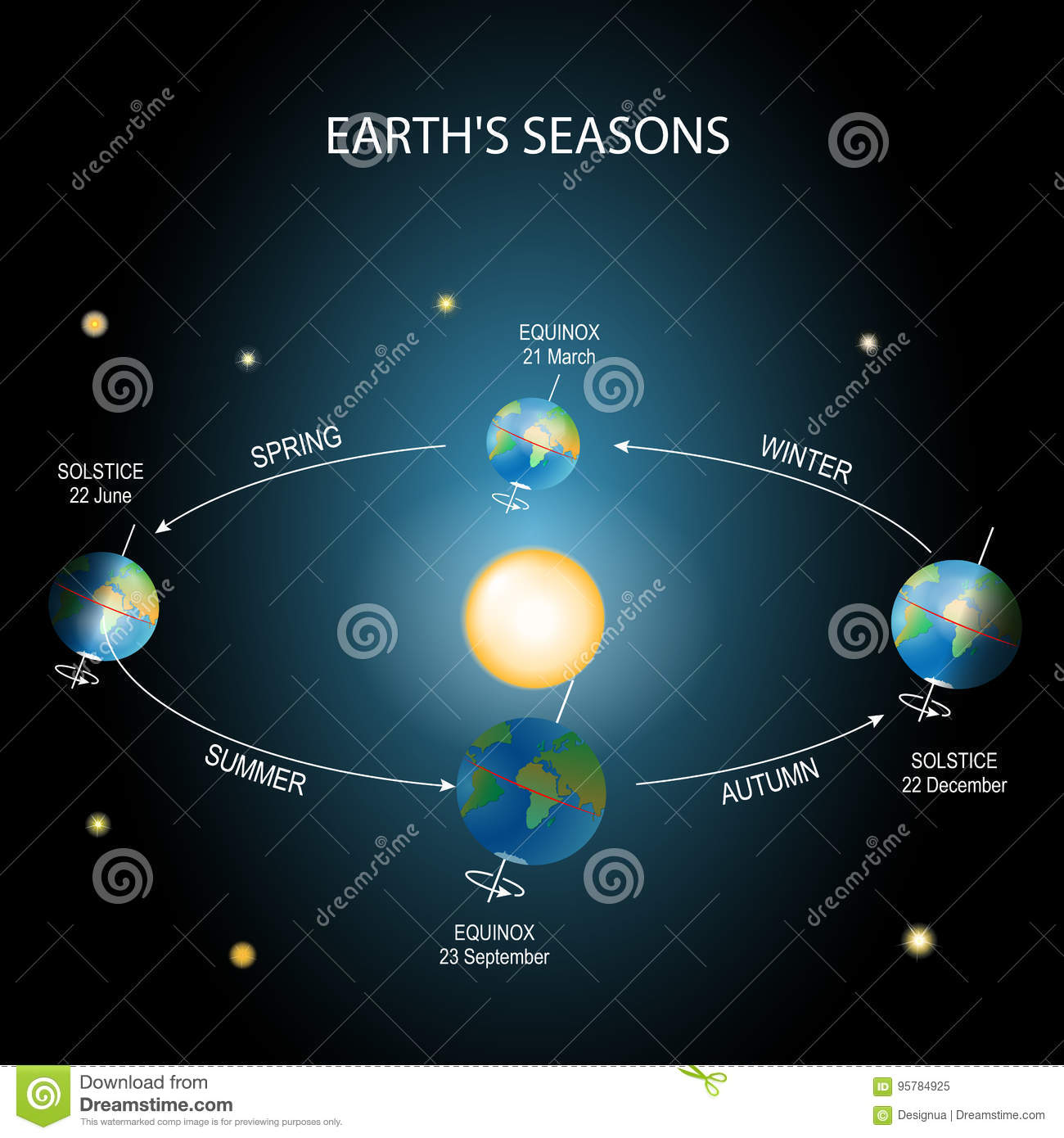 Changing seasons earth rotation stock vector illustration of changing seasons earth rotation pooptronica Images
