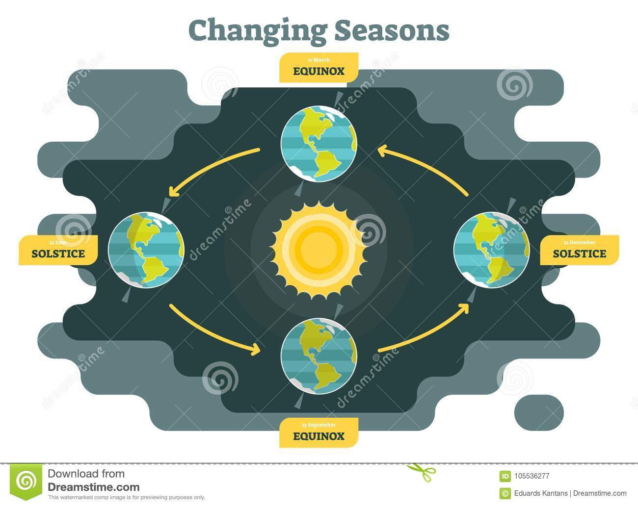 Changing seasons on planet earth diagram graphic vector changing seasons on planet earth diagram graphic vector illustration with sun and planet earth ccuart Images