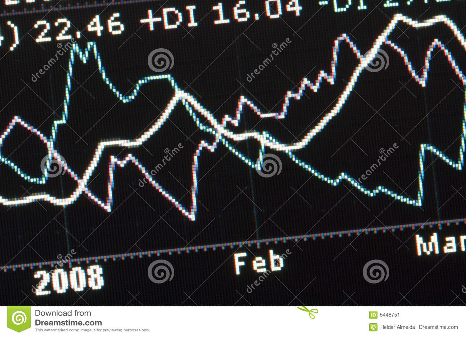 Charts datordata