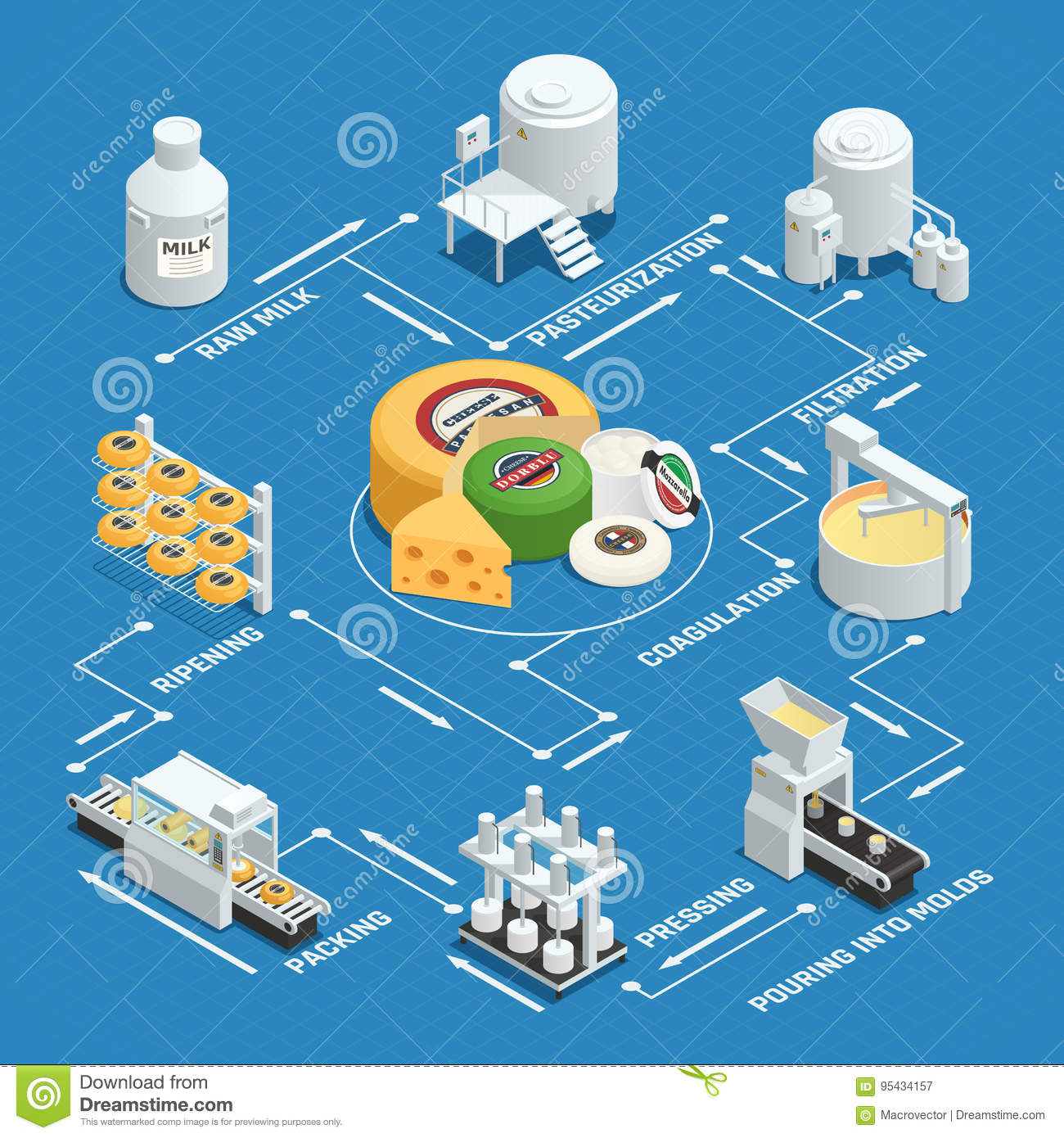 Cheese Production Factory Isometric Flowchart Stock Vector