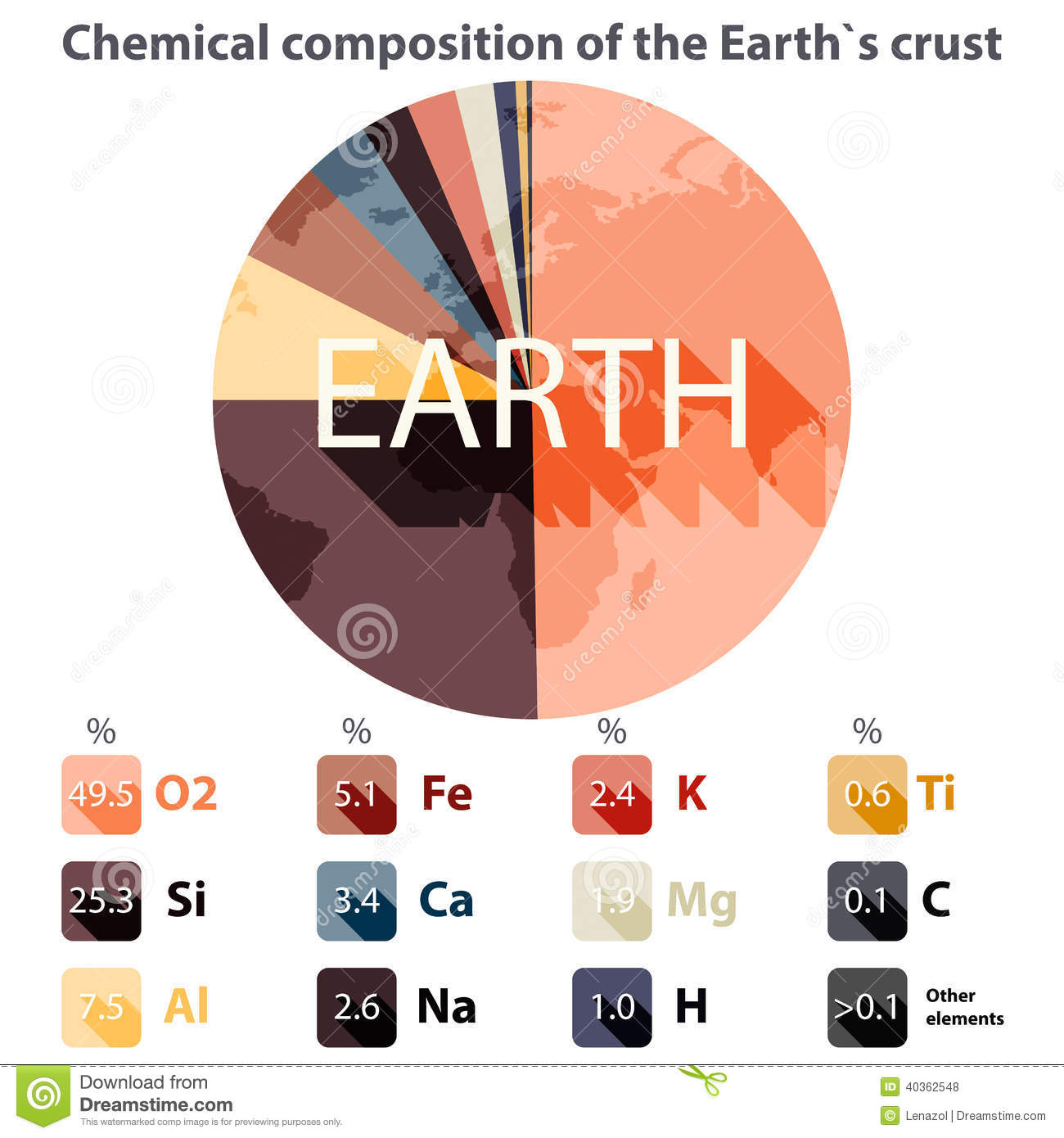 composition of earth The systematic behavior of major and trace elements during differentiation of the  mantle is used to constrain the silicate earth composition.