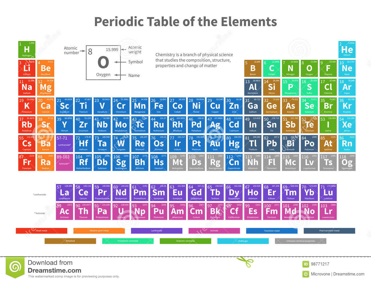 Chemical Periodic Table Of Elements With Color Cells Vector