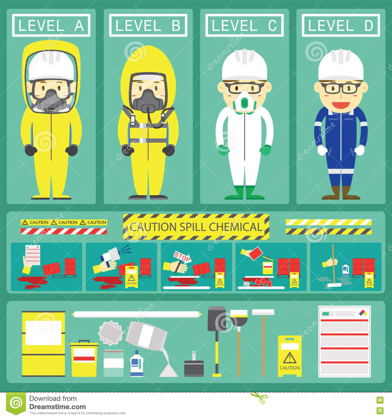 Chemical Spill Response With Level Chemical Suits and Spill Kits