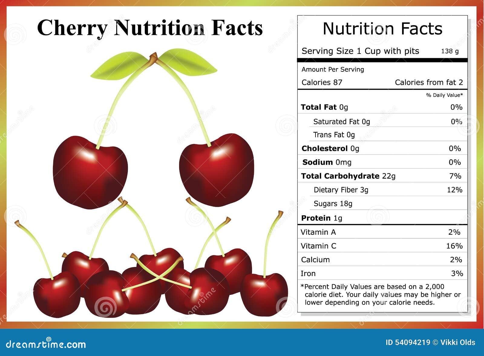 Vitamins in cherry fruit