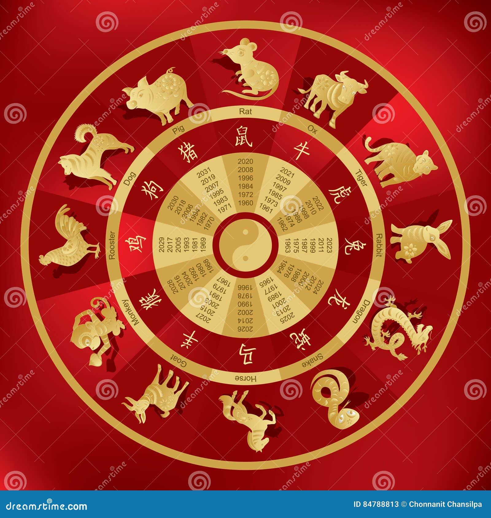 Chinese zodiac 1977 animal