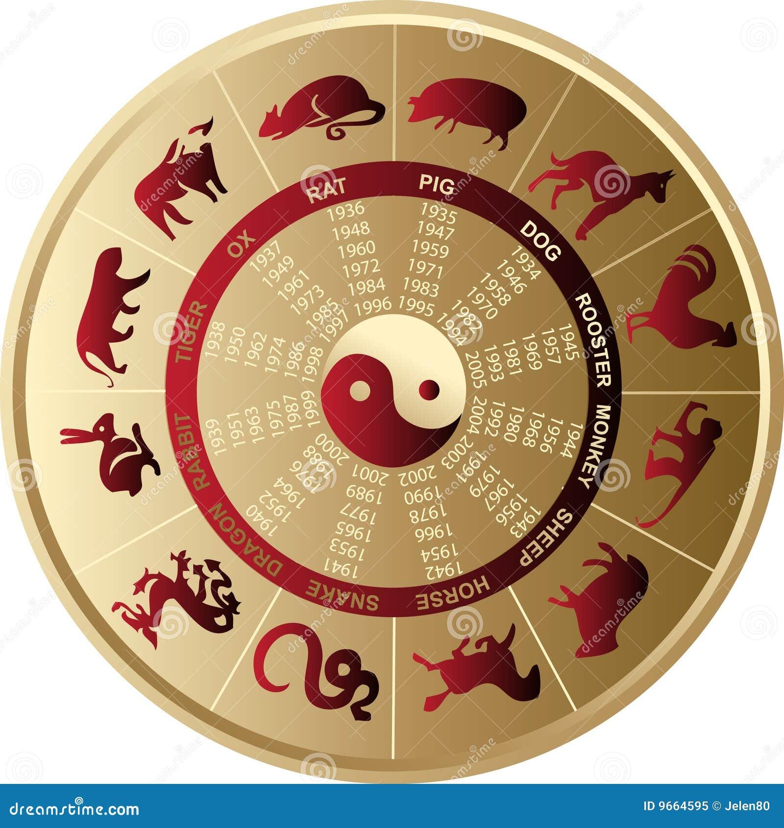 chinesisches horoskop lizenzfreies stockfoto bild 9664595. Black Bedroom Furniture Sets. Home Design Ideas