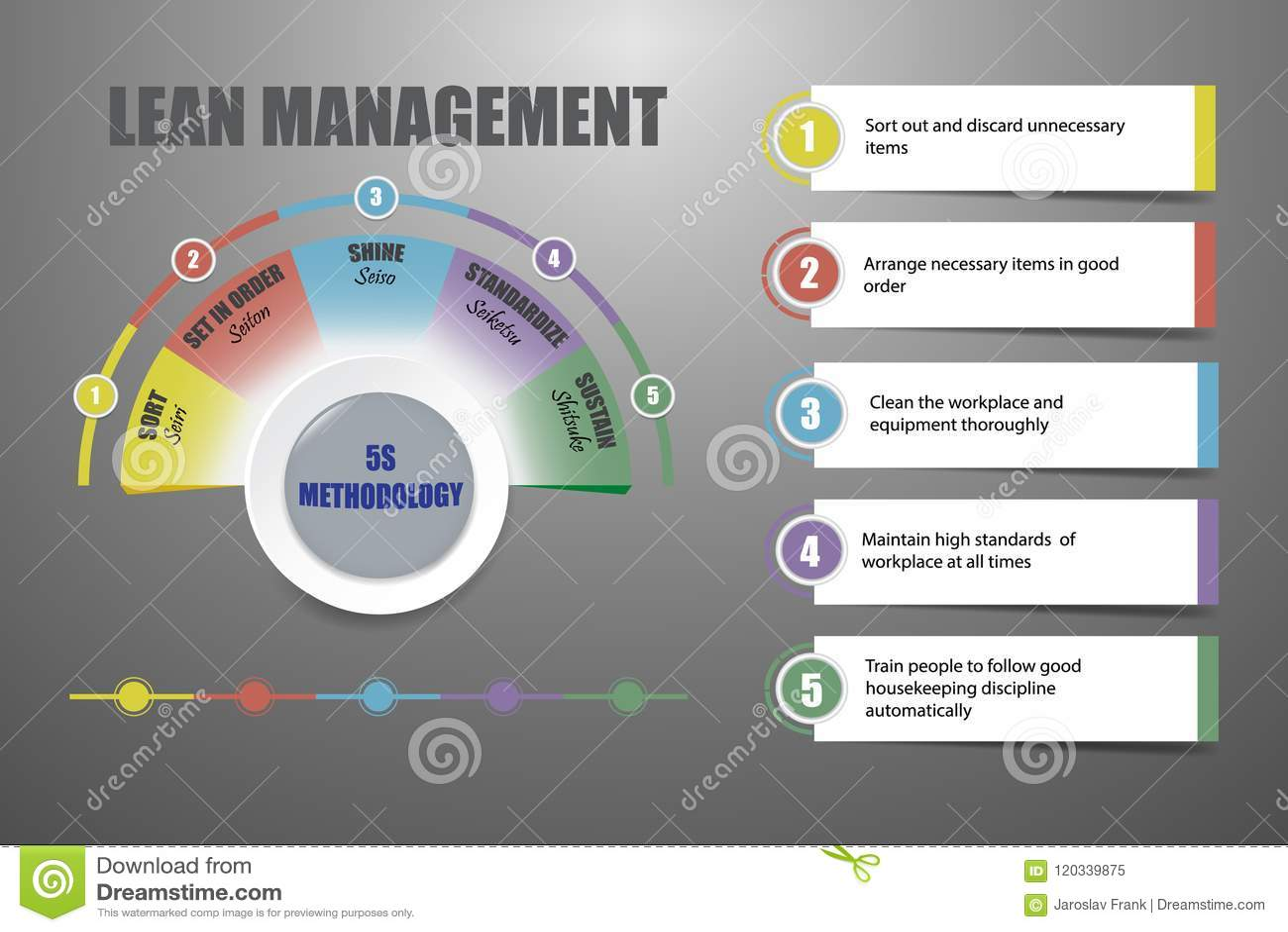 Chudy zarządzanie - 5S metodologii pojęcia wektor