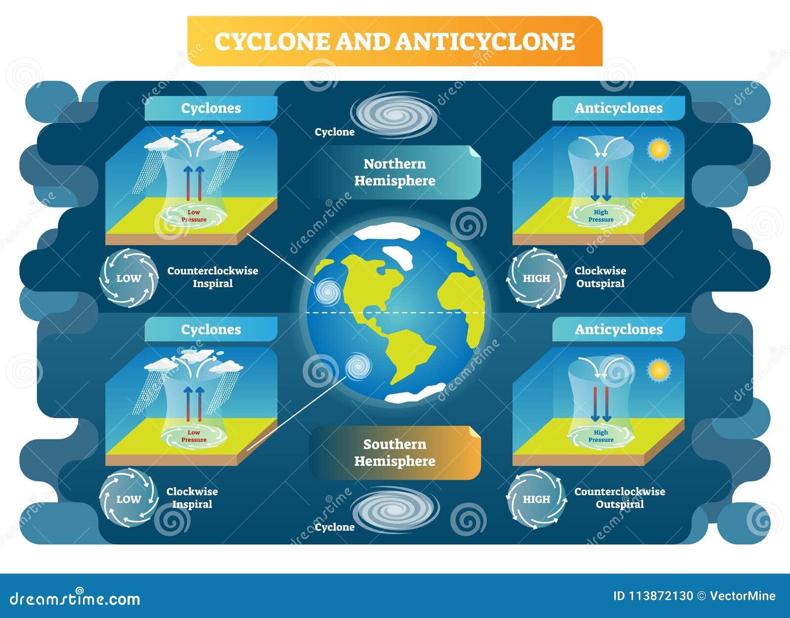 A ciência da meteorologia do ciclone e do anticiclone vector o diagrama da ilustração Princípios do movimento de ar ao redor do m