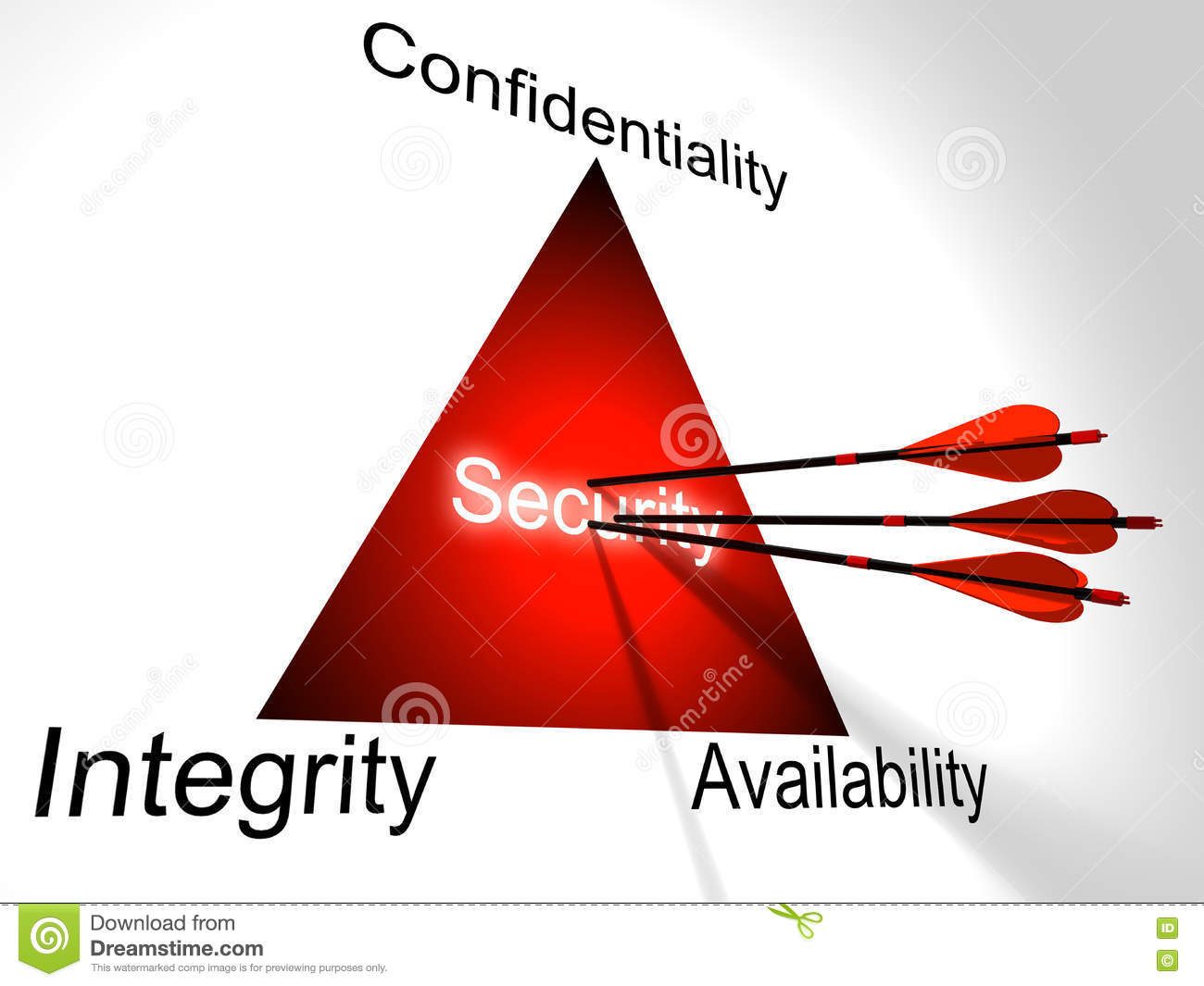 Can Threesome security confidentiality integrity availability