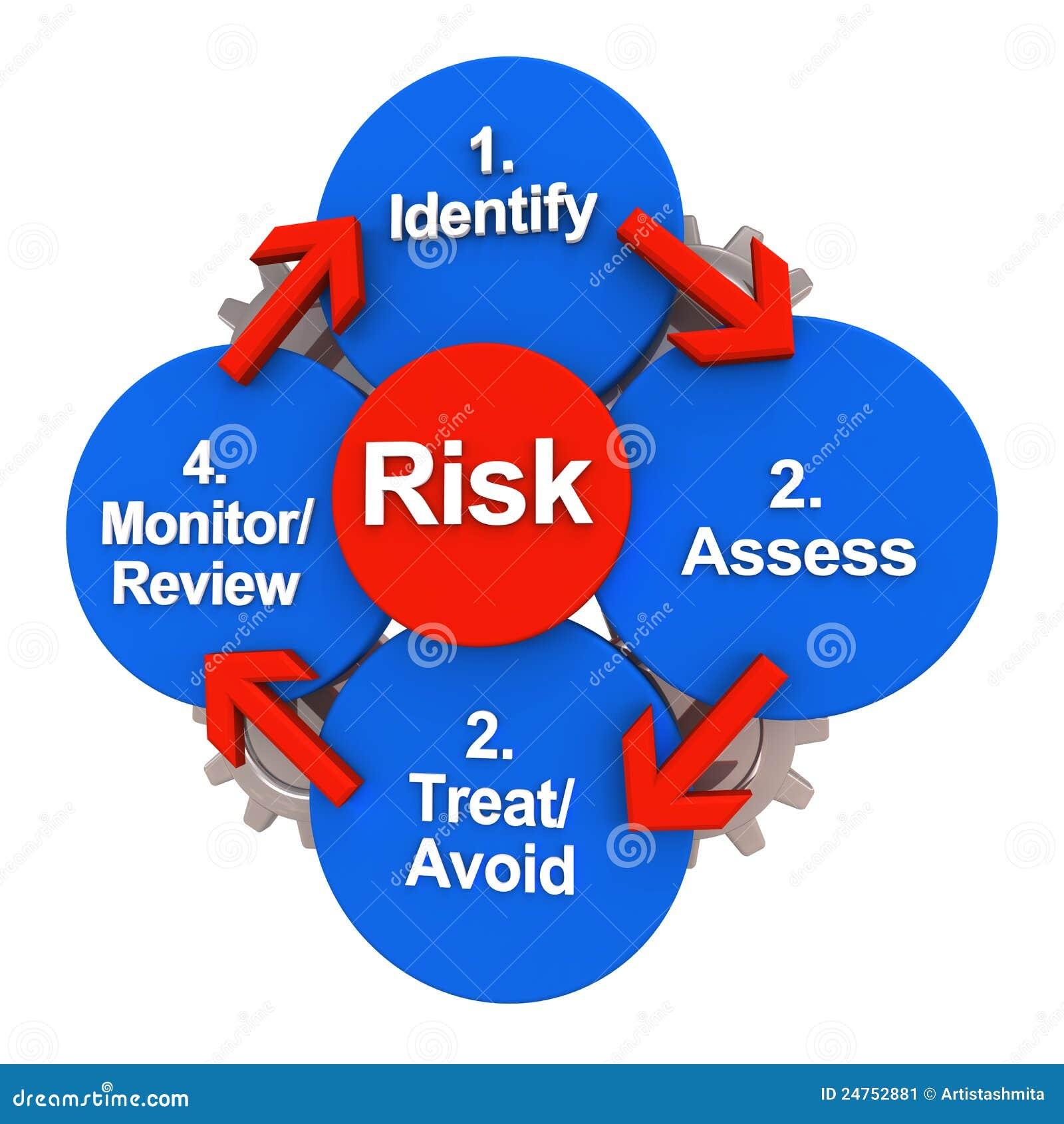 Ciclo del modelo de la gestión de riesgos de la seguridad