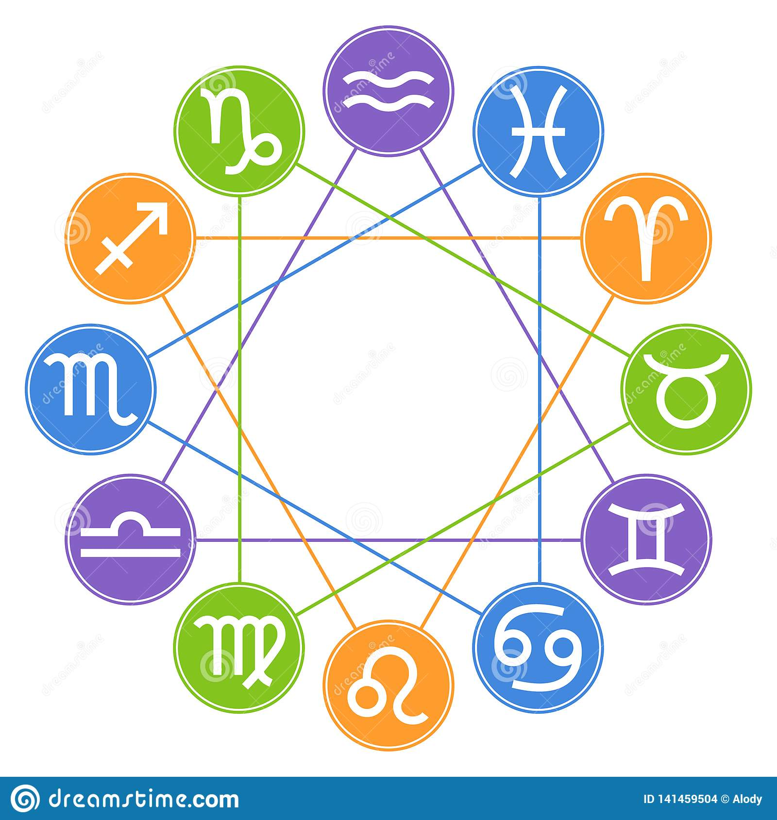 Circle Zodiac Signs  Zodiac Element  Horoscope Signs: Leo