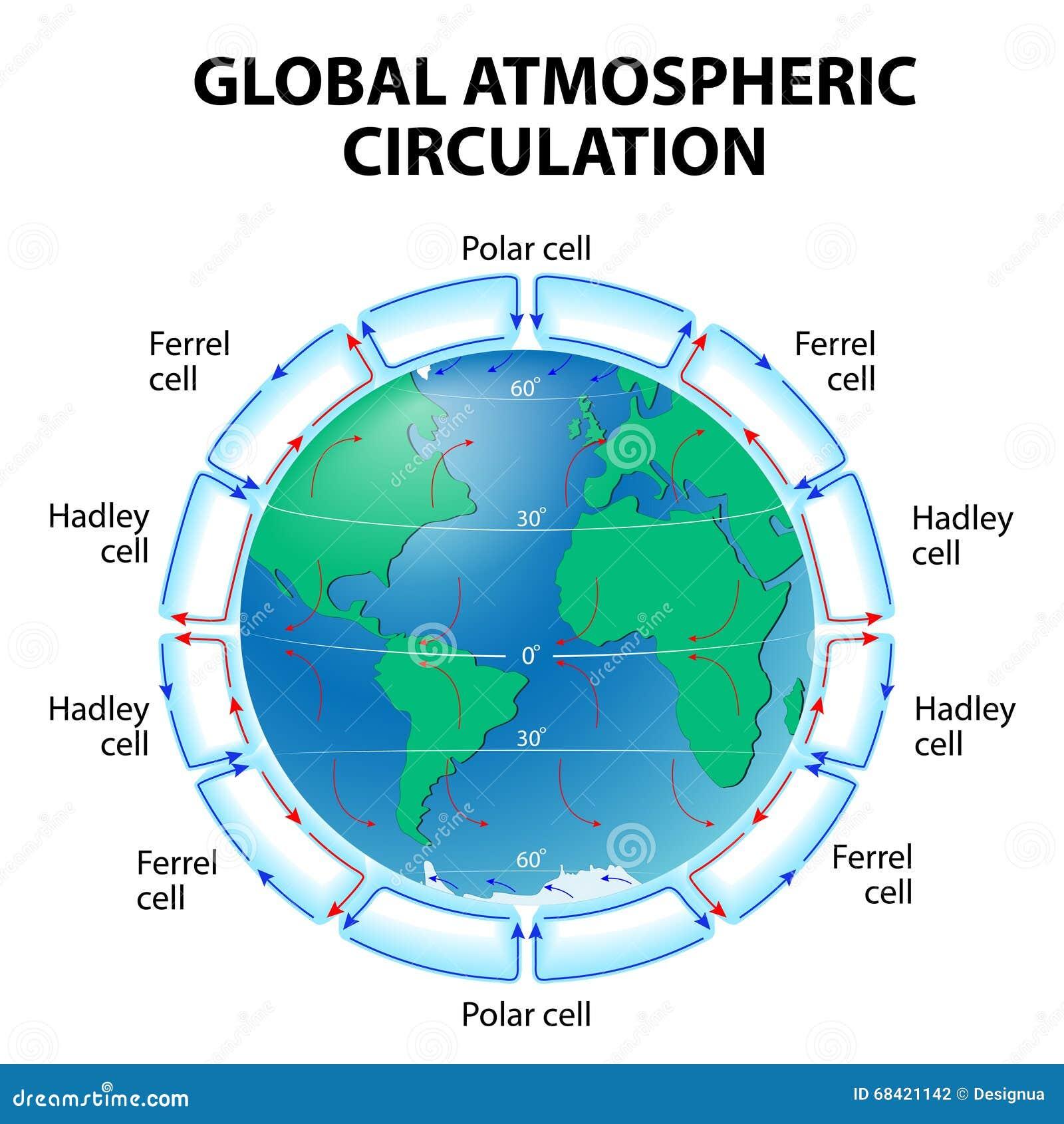 Circolazione di atmosfera