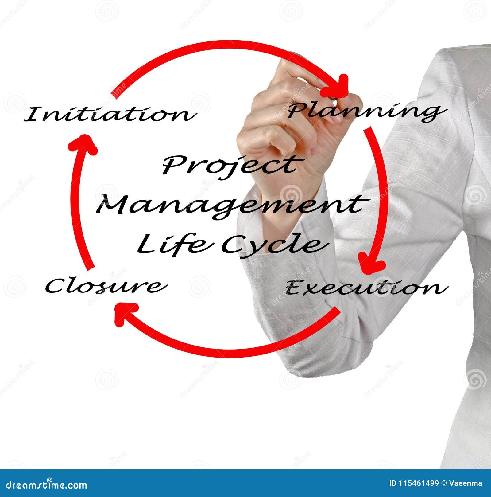Cirkulering för liv för projektledning