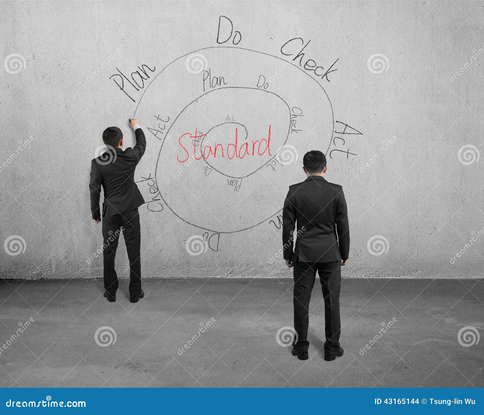 Cirkulering för teckning PDCA på betongväggen