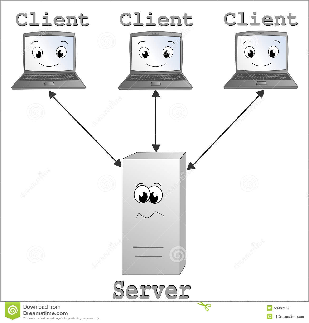 client server model In my previous post, we dived into how the web works on a basic level, including the interaction between a client (your computer) and a server (another computer which.
