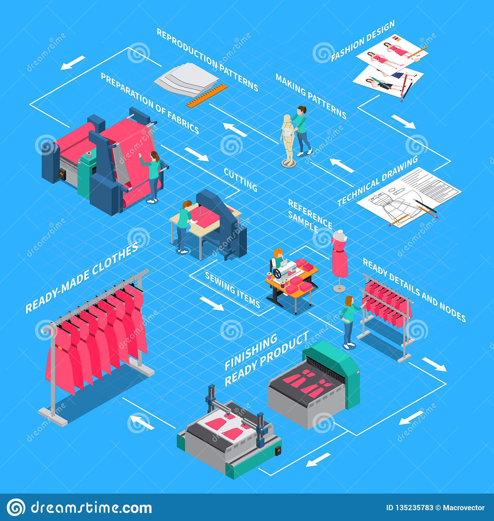 Clothes Factory Isometric Flowchart
