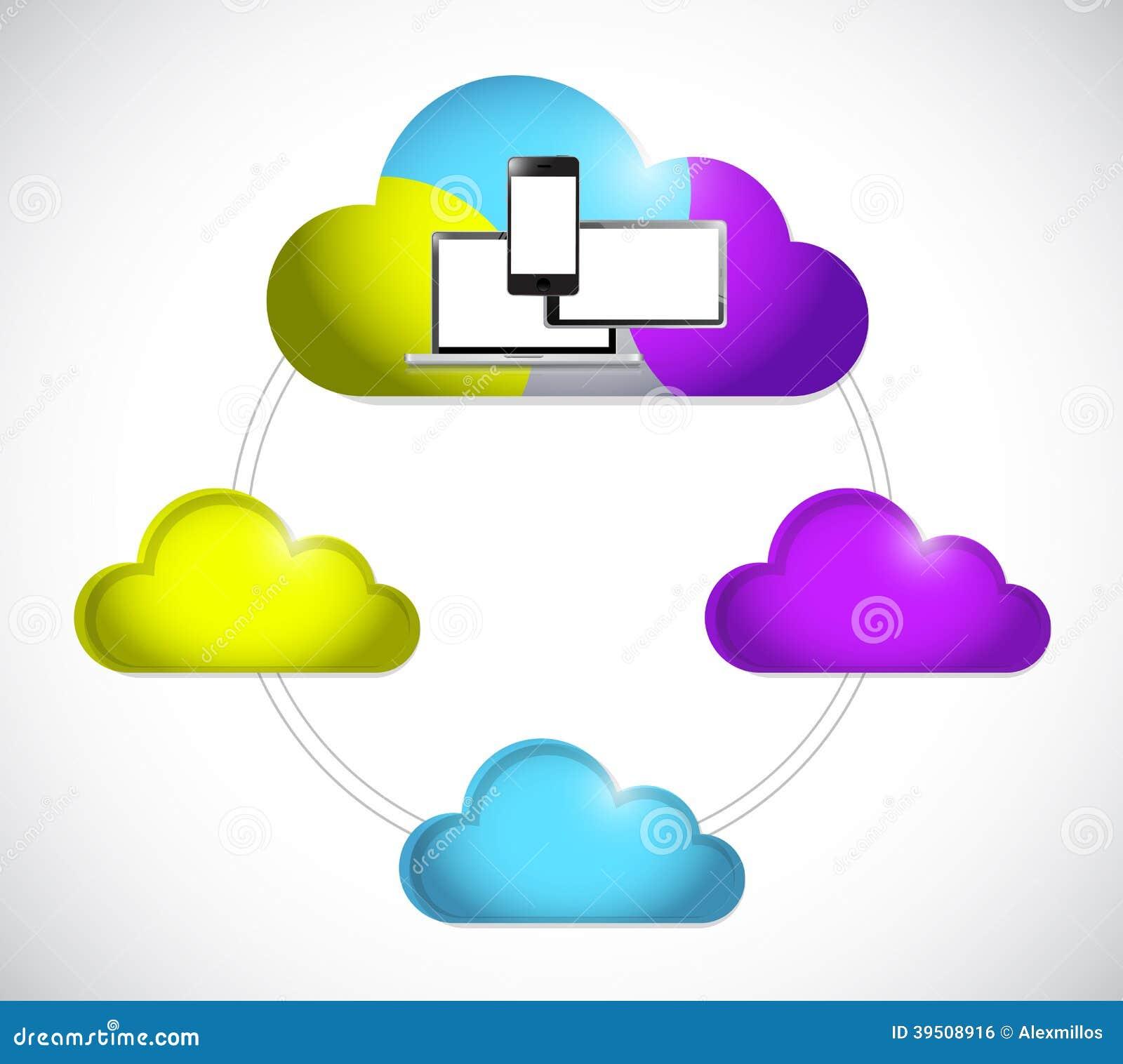 Cloud computing electronics connection