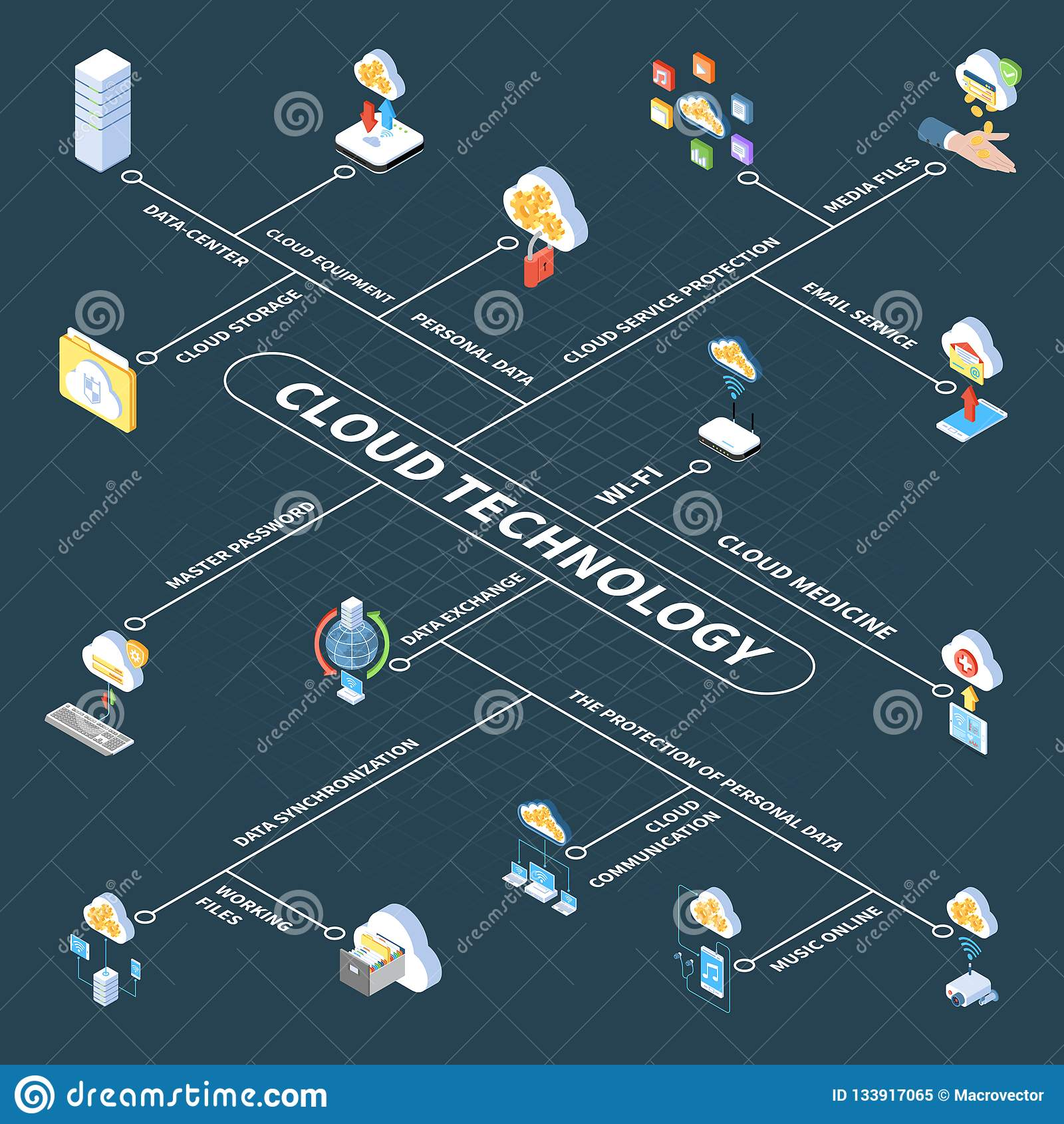 Cloud Technology Isometric Flowchart