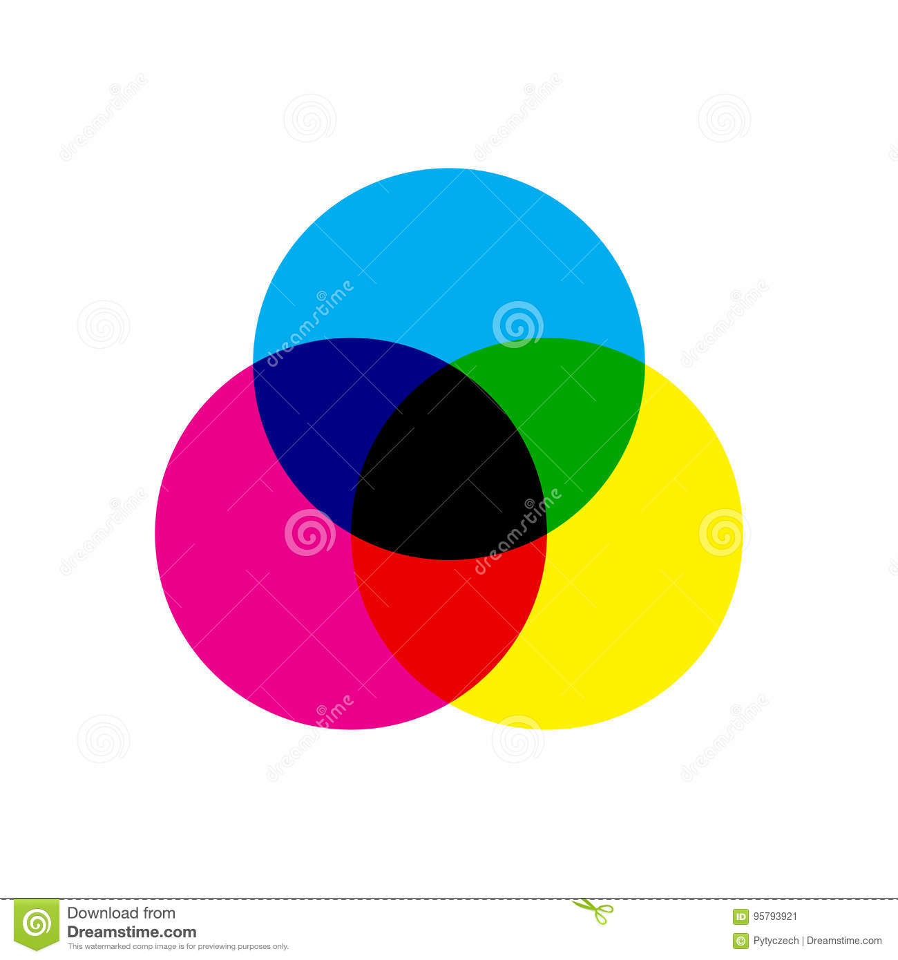 Cmyk Color Model Scheme Three Overlapping Circles In Cyan Magenta
