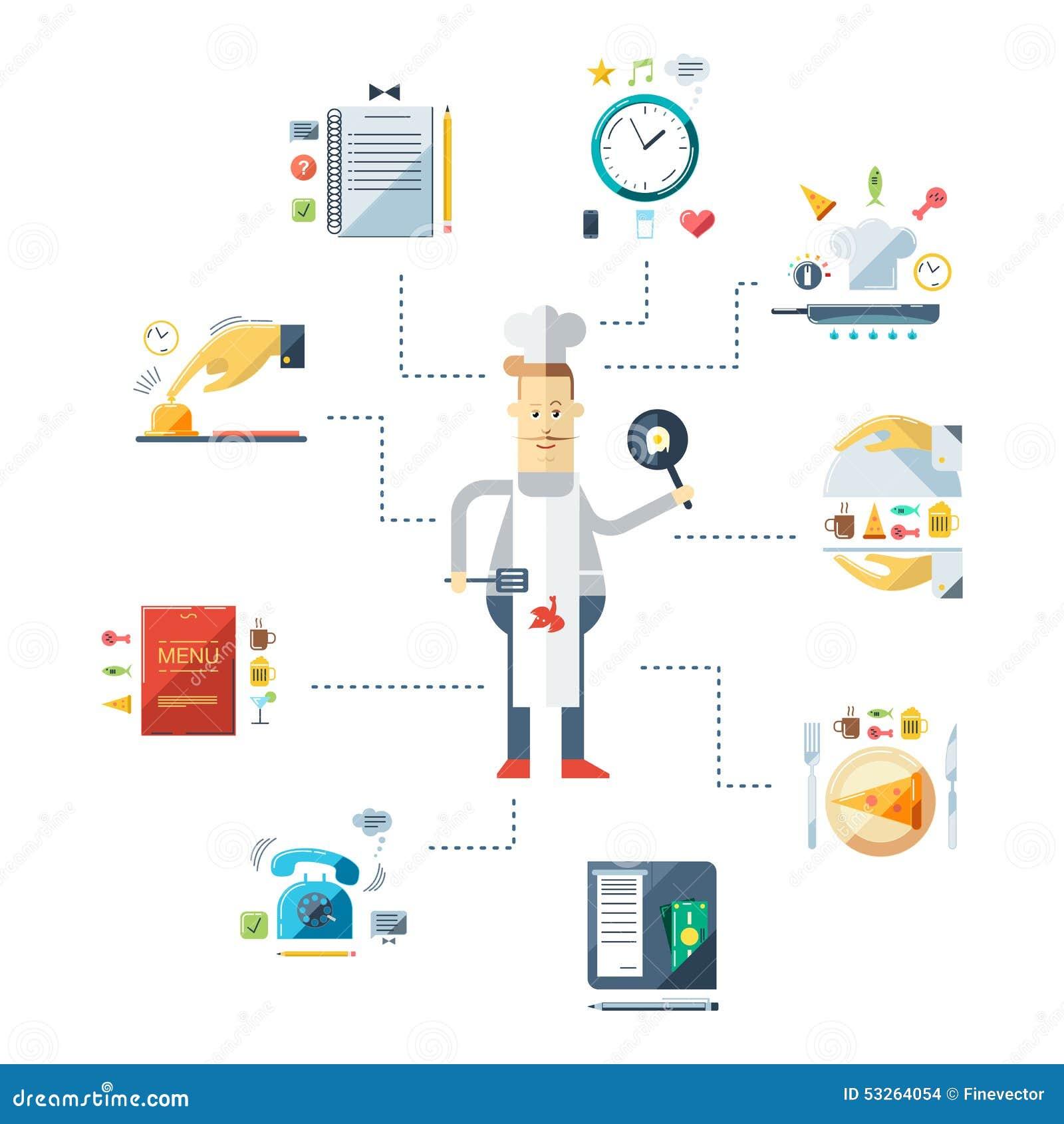 Cocinero del cocinero en uniforme caf restaurante for Procesos de un restaurante