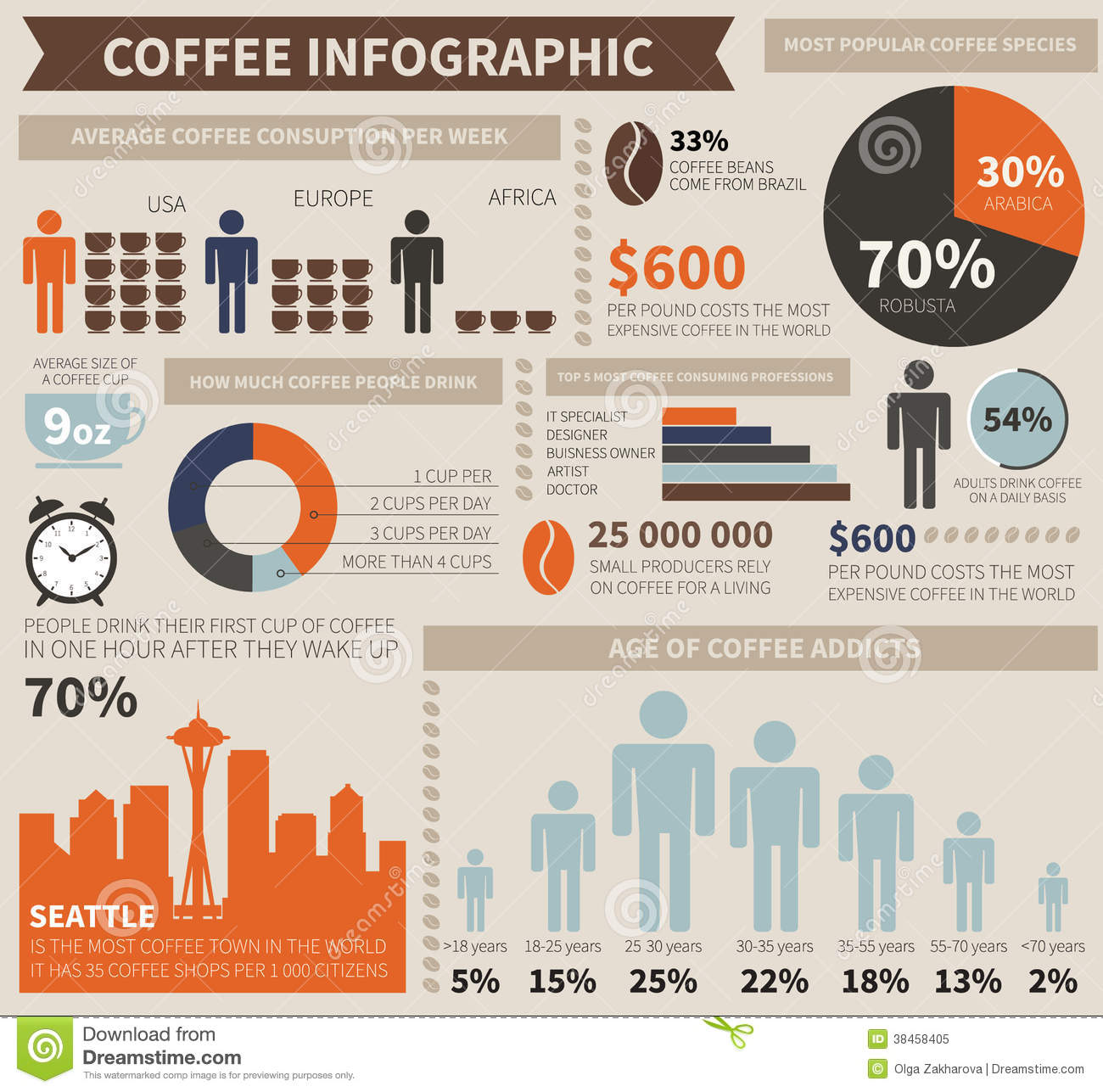 coffee infographic stock vector illustration of graph 38458405