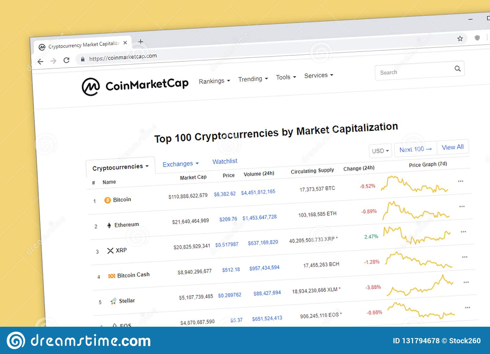 top 100 cryptocurrencies by capitalization