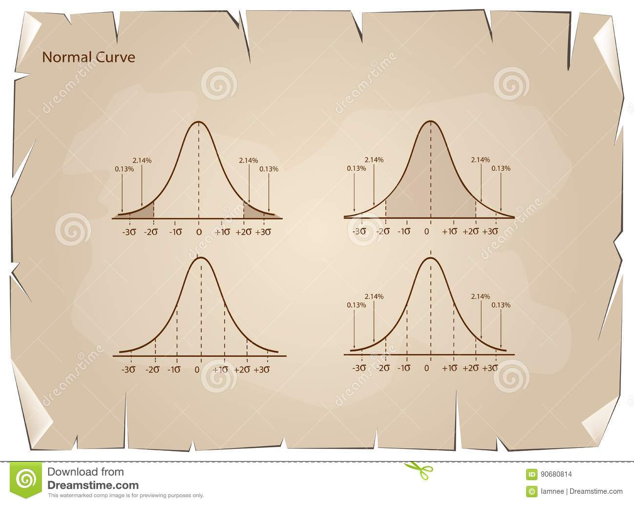 normal distribution essay That is, the first essay concerns association-based disclosure research, the  by  a variable u, which has a normal distribution with mean m and precision (ie.