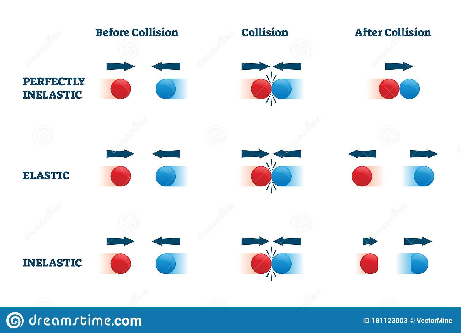 Collisions Vector Illustration Elastic And Perfectly Inelastic