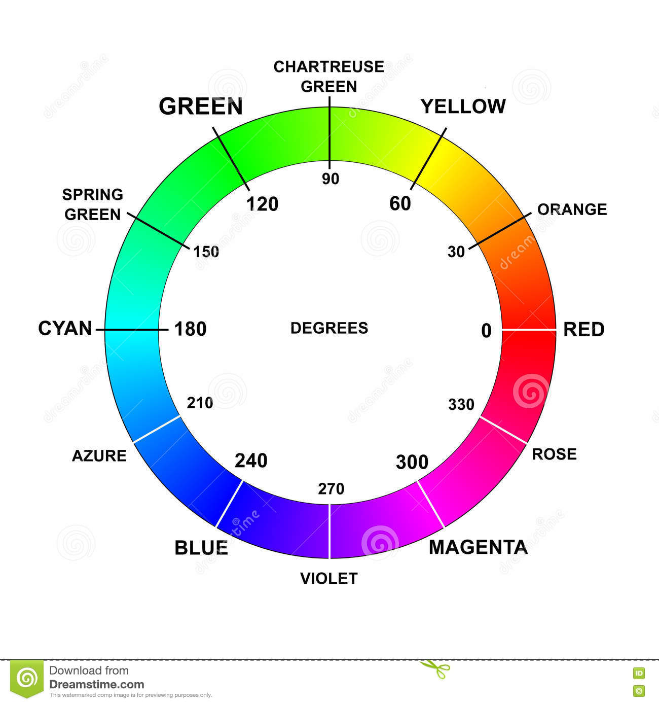 Color colors wheel names degrees rgb stock illustration color colors wheel names degrees rgb nvjuhfo Choice Image
