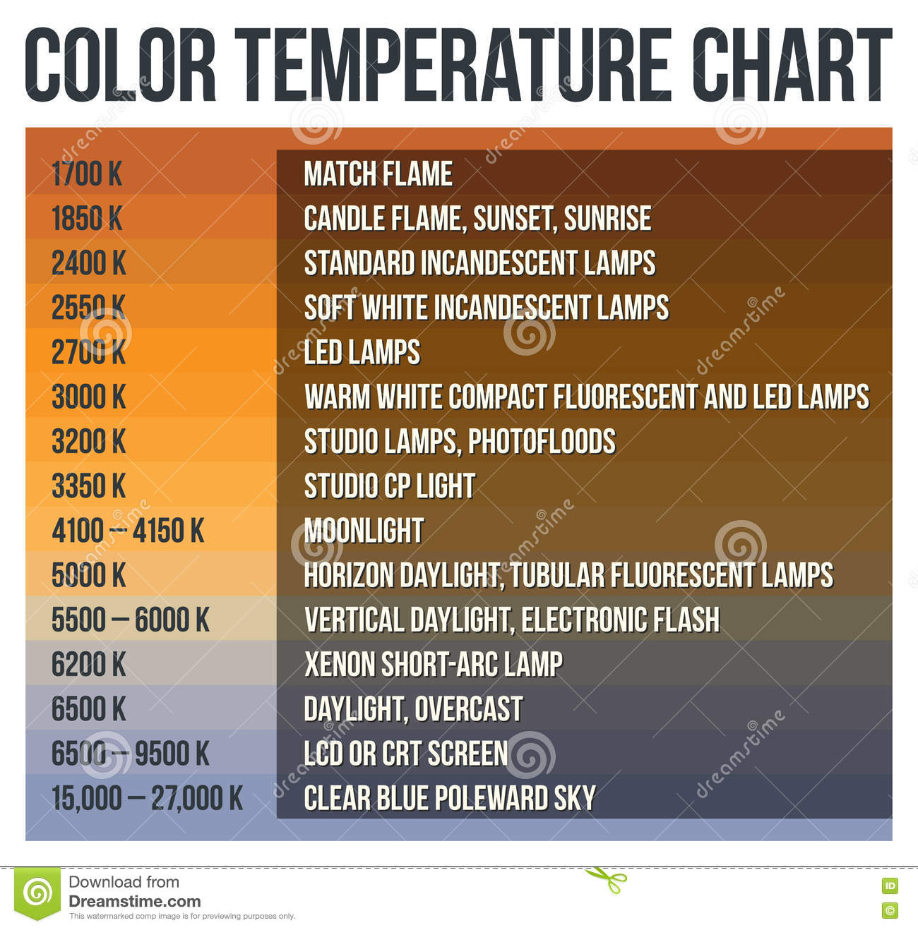 Color Temperature Chart Stock Illustration Illustration Of