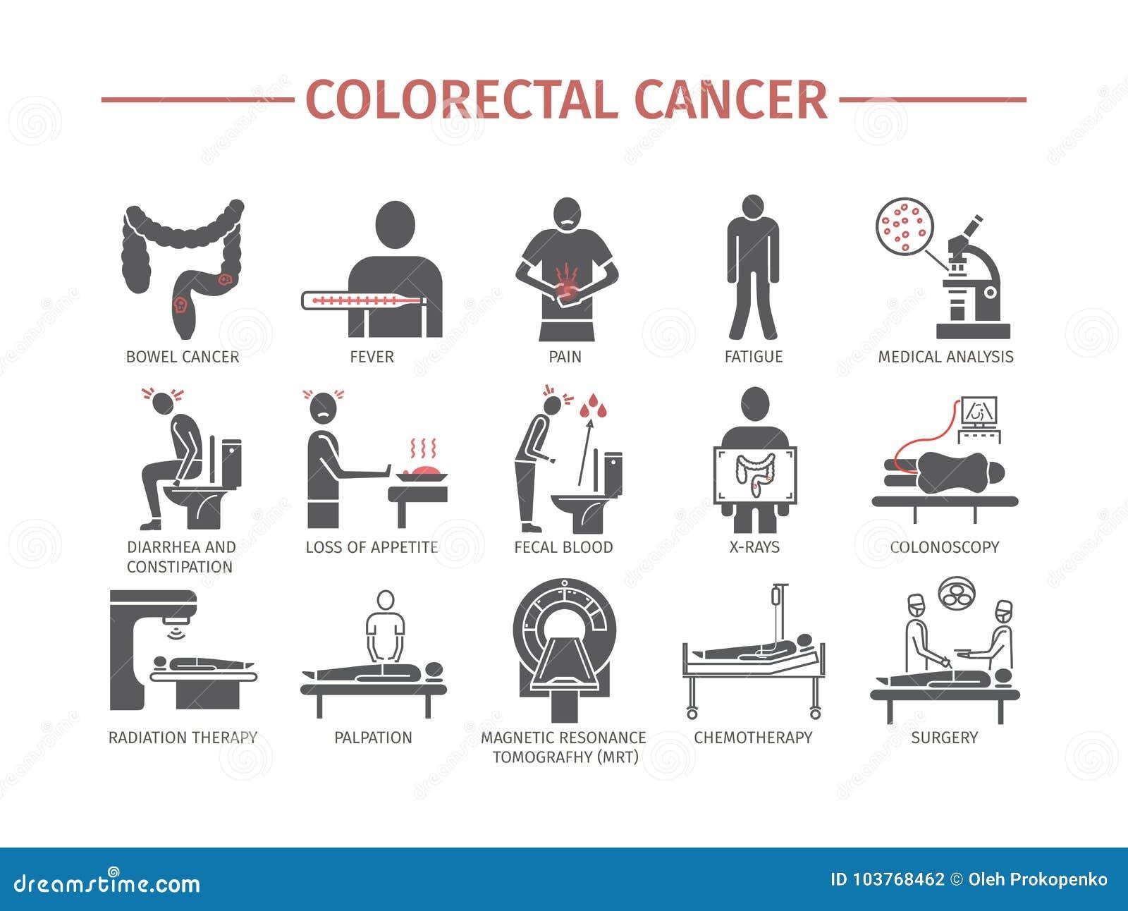 Colorectal cancertecken diagnostik Plan symbolsuppsättning Vektortecken för rengöringsdukdiagram