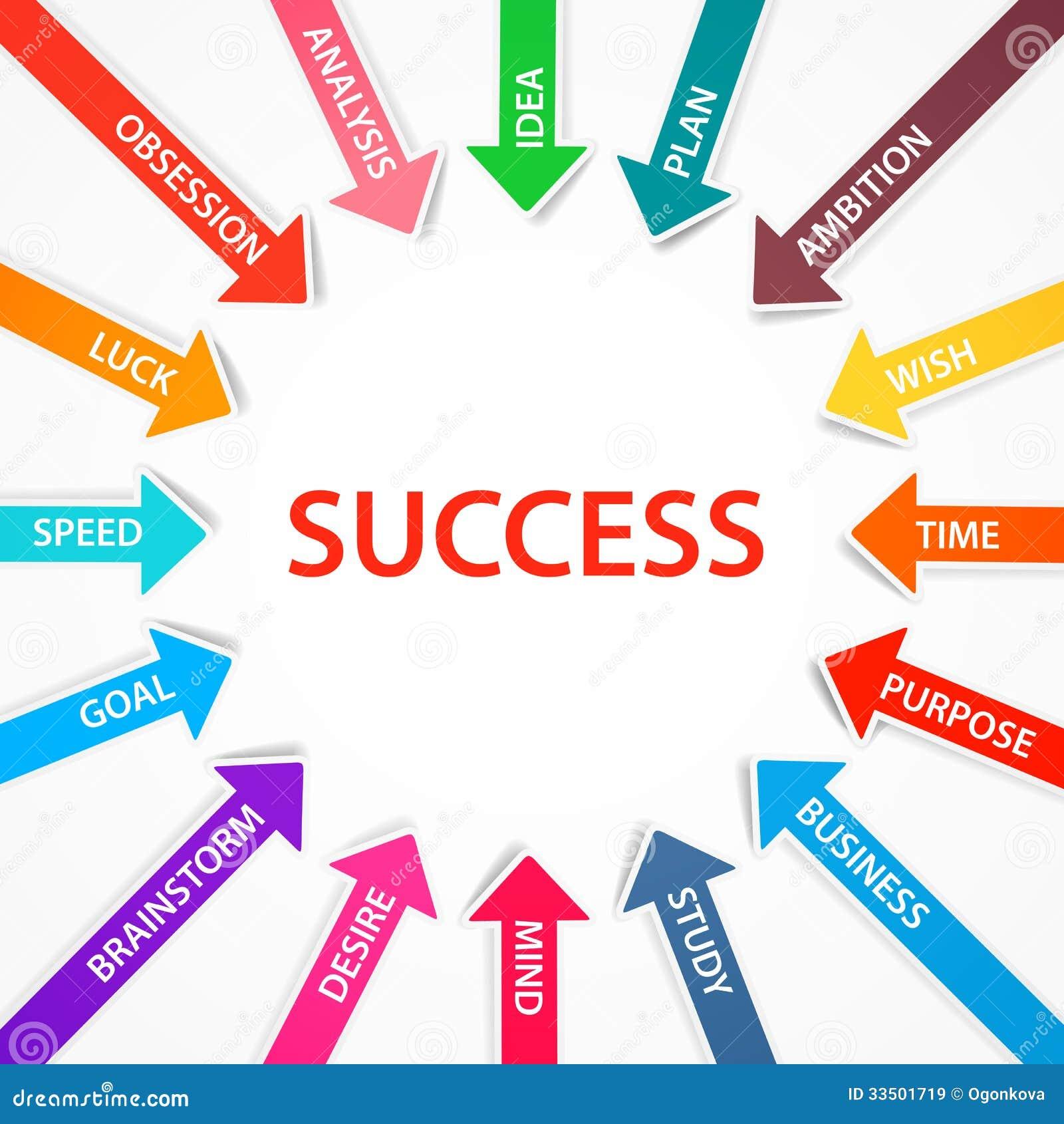 Strategies to success