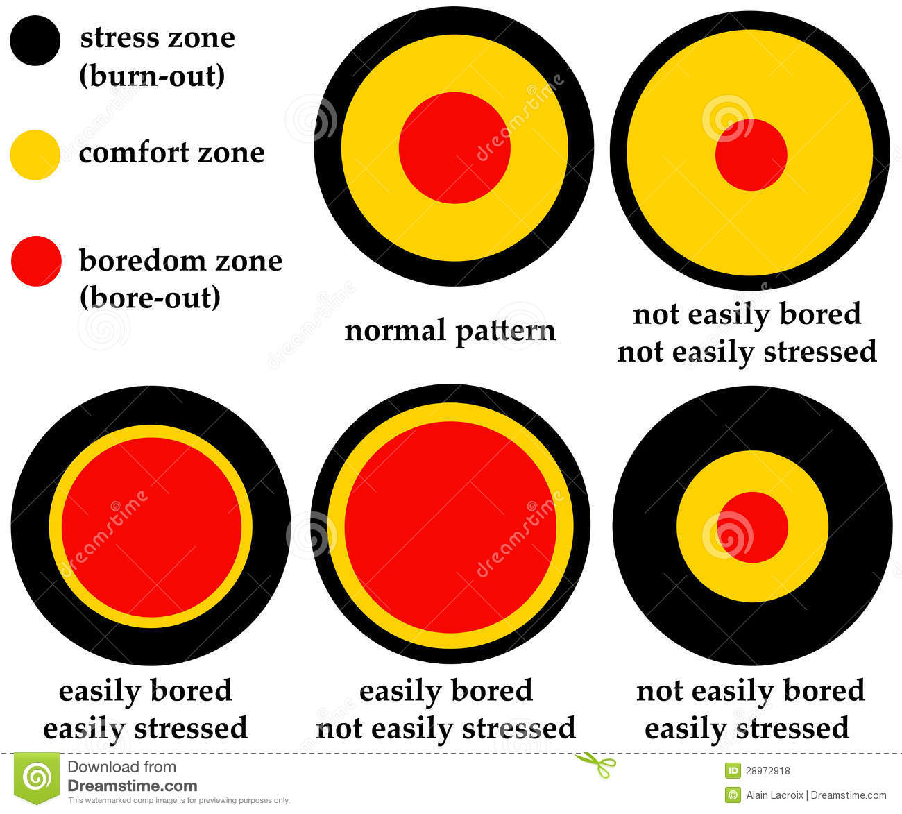 Overview of different patterns regarding stress zone, comfort zone and ...
