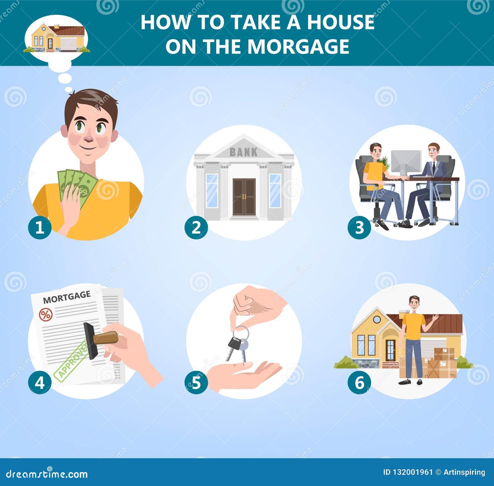 Comment acheter une instruction de maison Guide pour des personnes