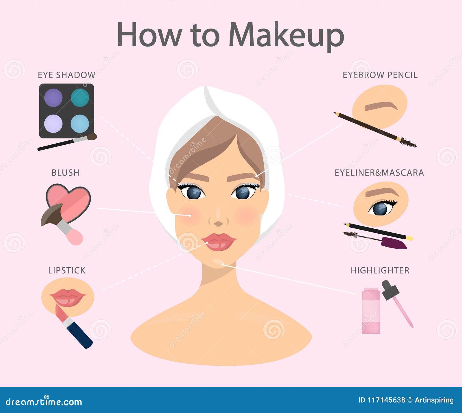 Comment au maquillage