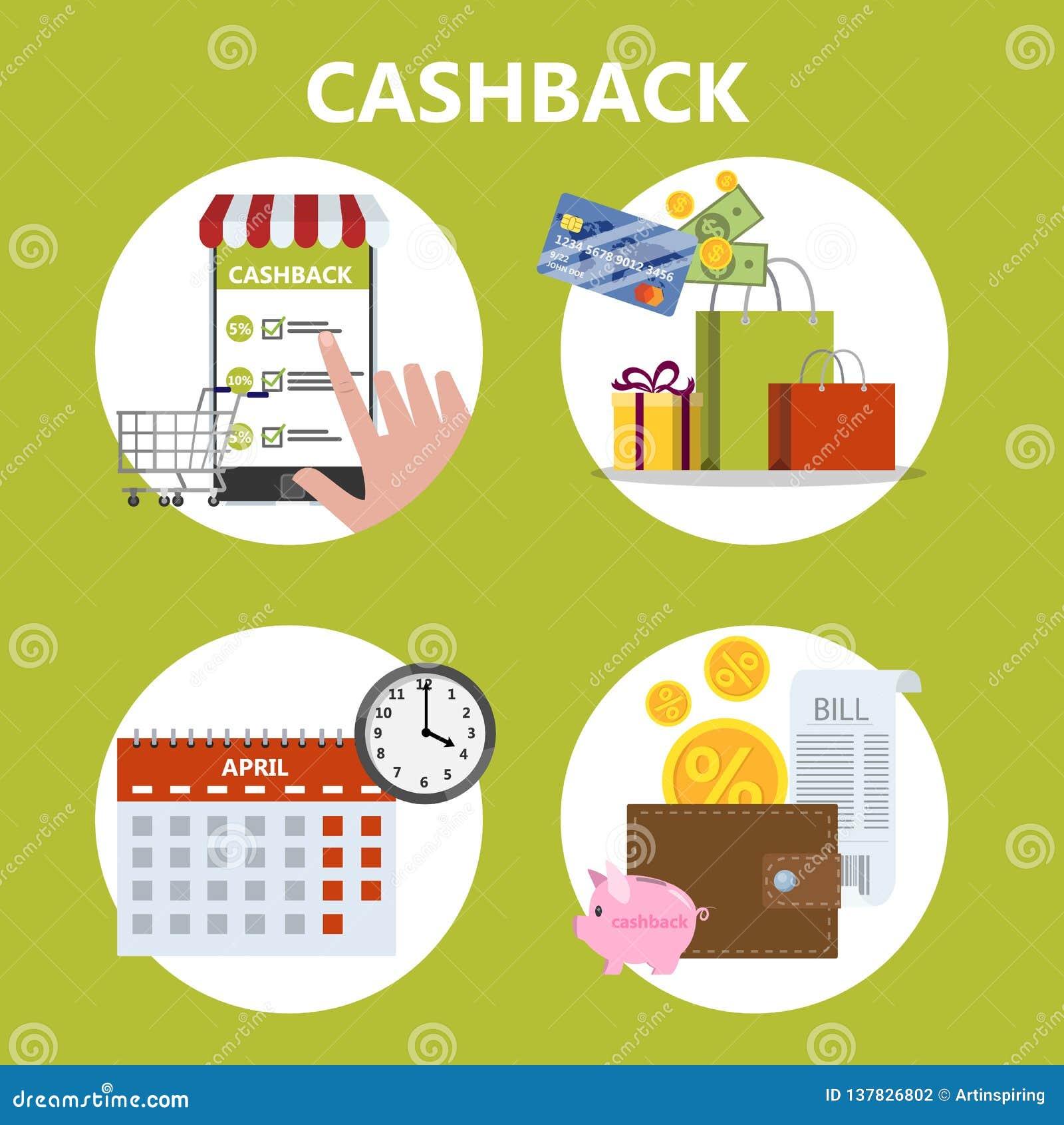 Comment obtenir la reprise utilisant la carte de crédit