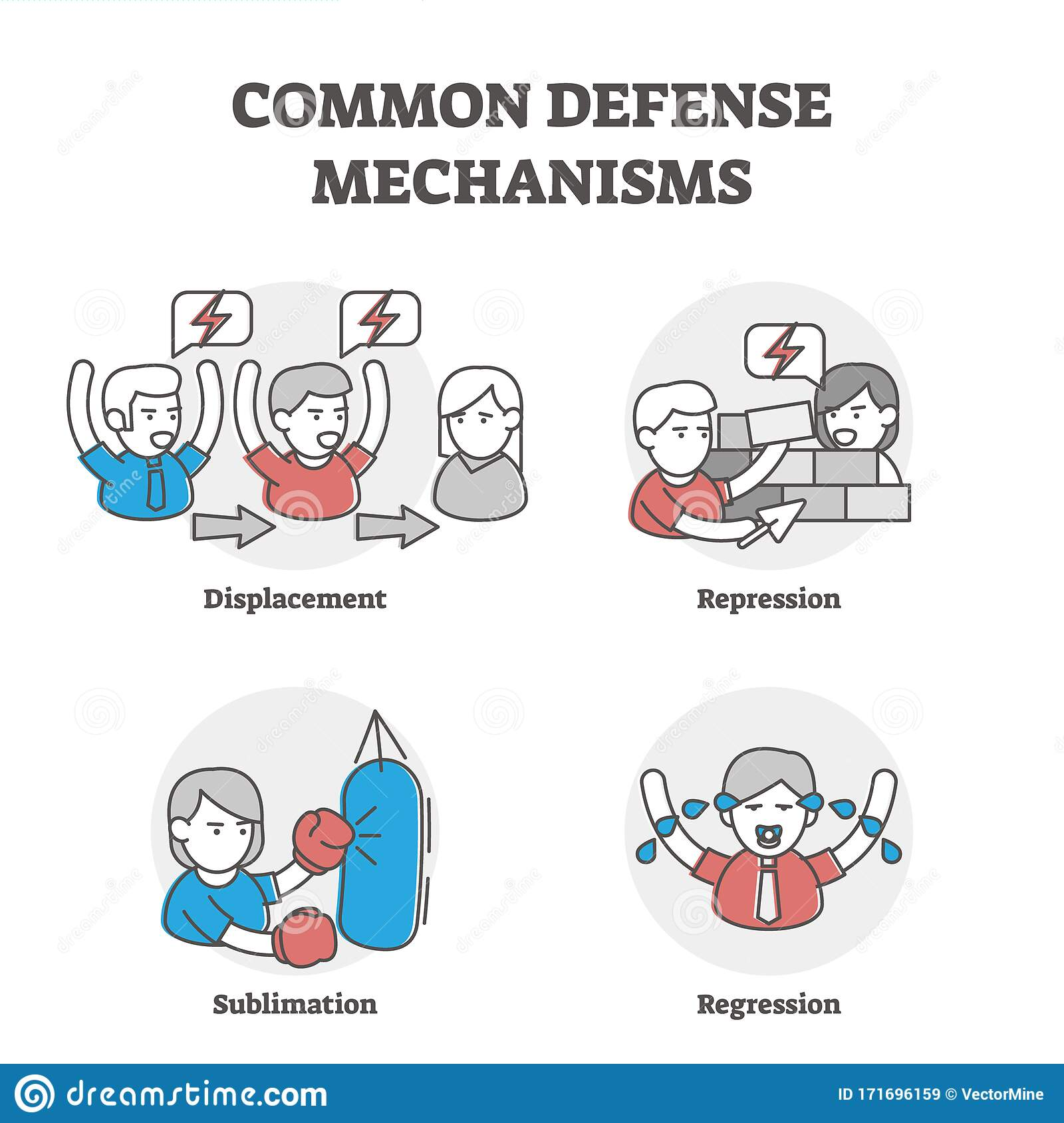 Common Defense Mechanisms Examples Stock Vector Illustration Of