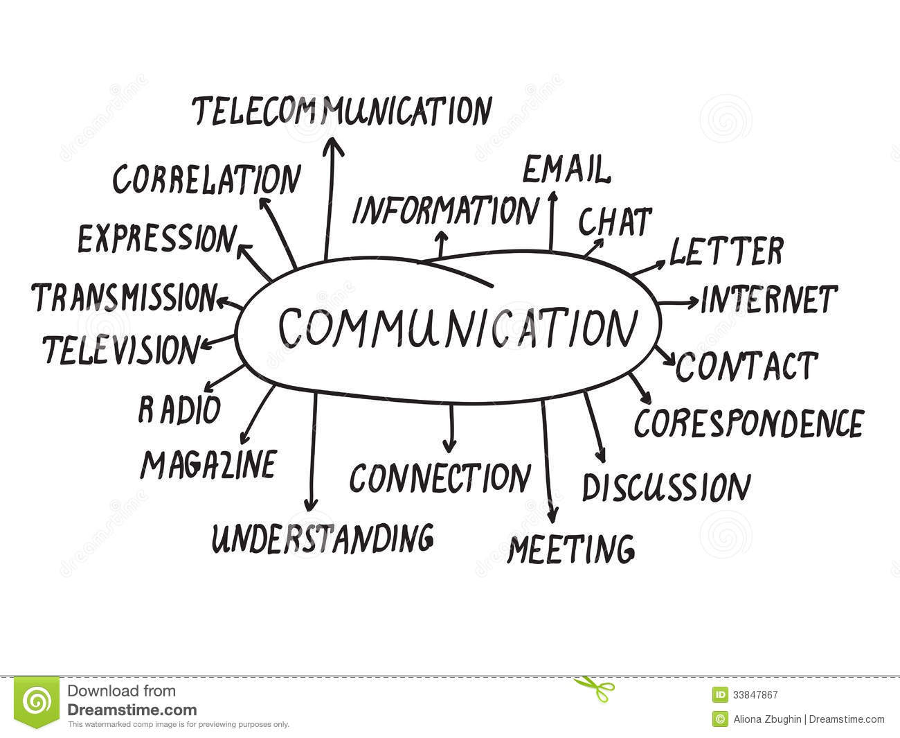 concept of communication Concept communications (conceptcoms) has installed exhibits, events and interior projects in over 50 countries and 100 cities across all continents.