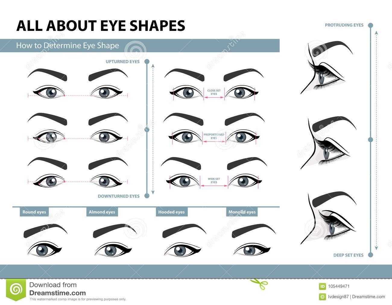 Como determinar a forma do olho Vários tipos de olhos fêmeas Grupo de ilustrações do vetor com subtítulos Molde para a composição