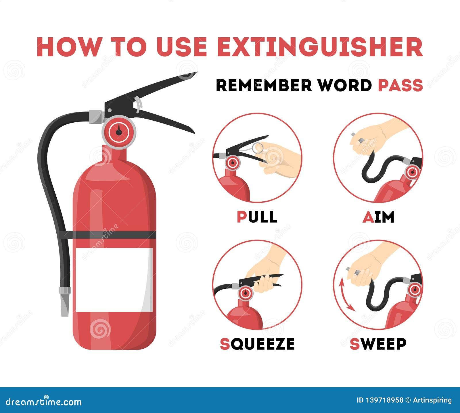 Como usar o extintor Informação para a emergência