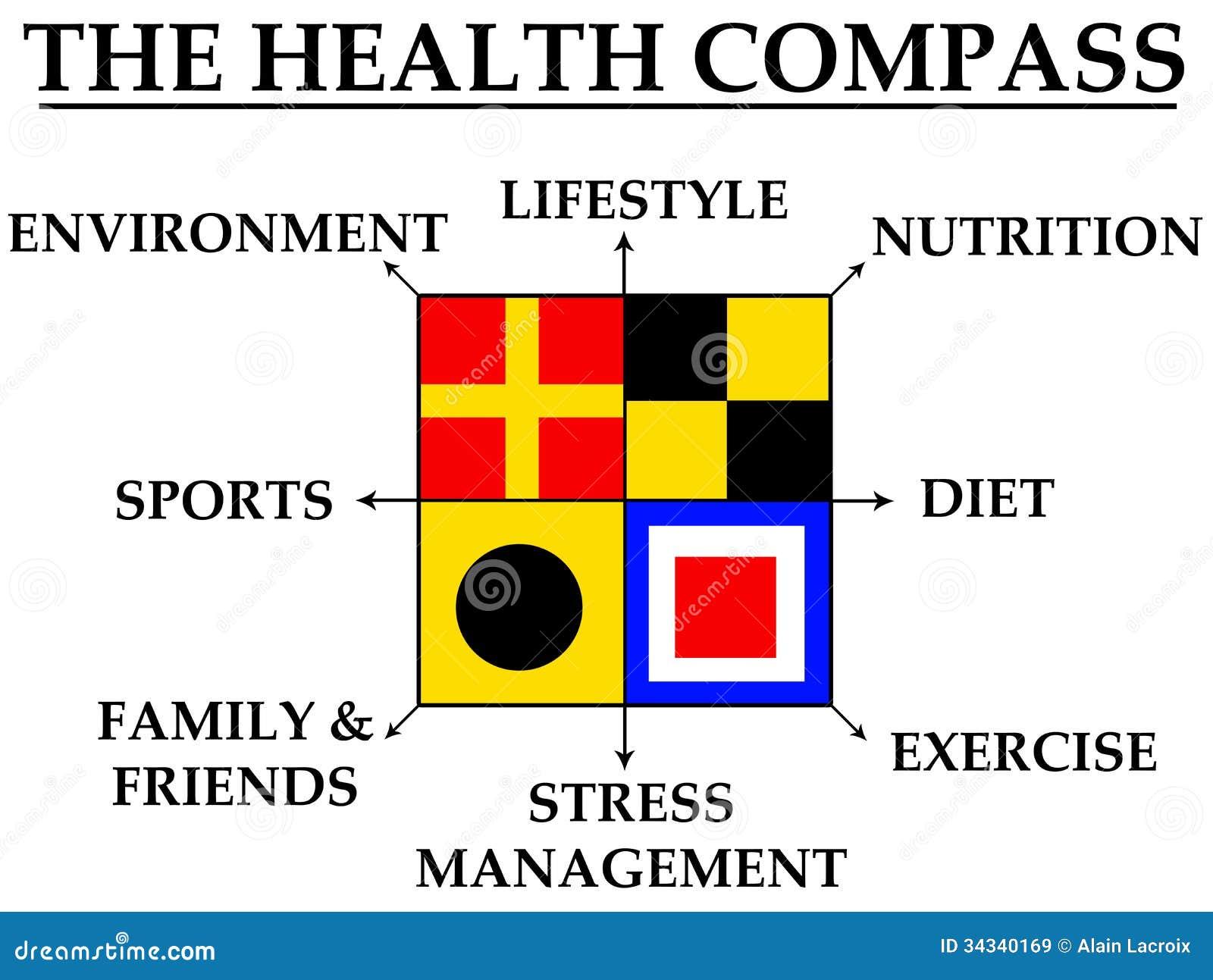 Compás de la salud