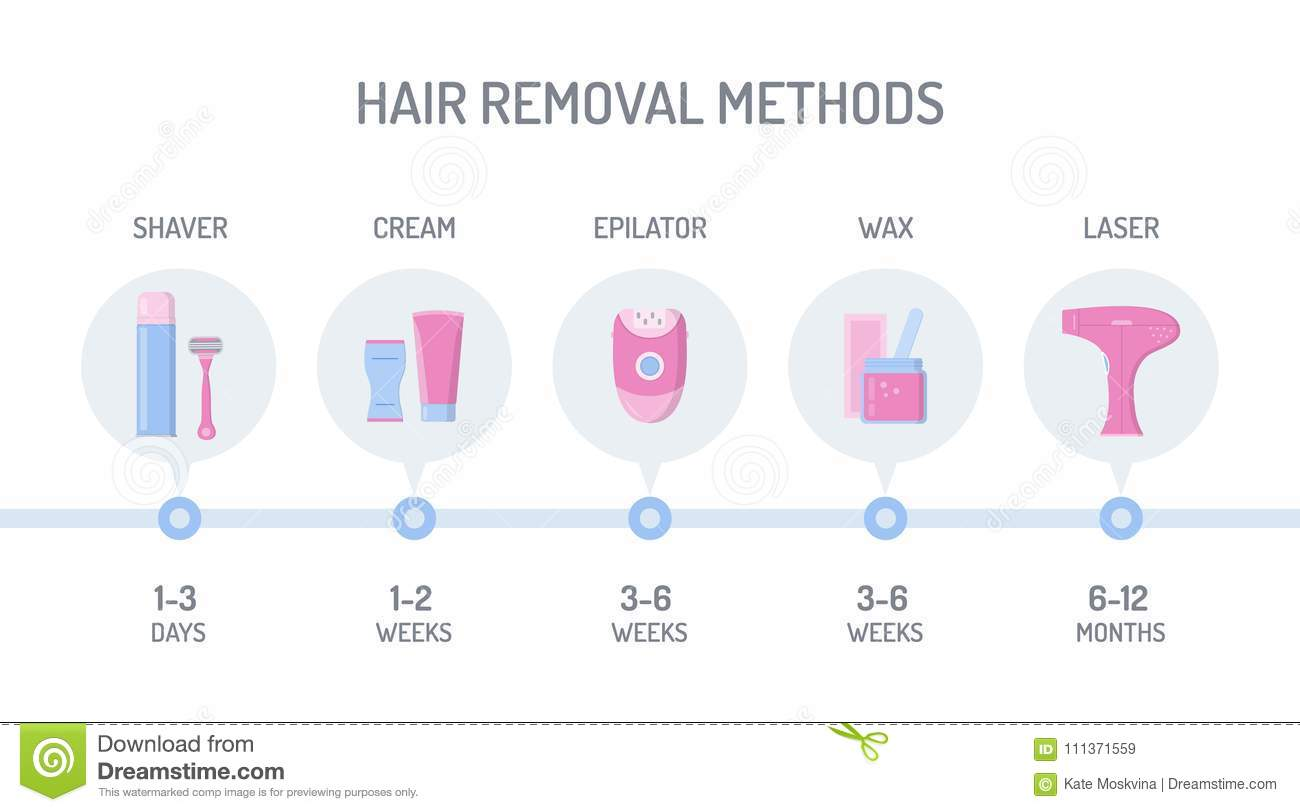Hair Removal Infographic Stock Vector  Illustration Of Color