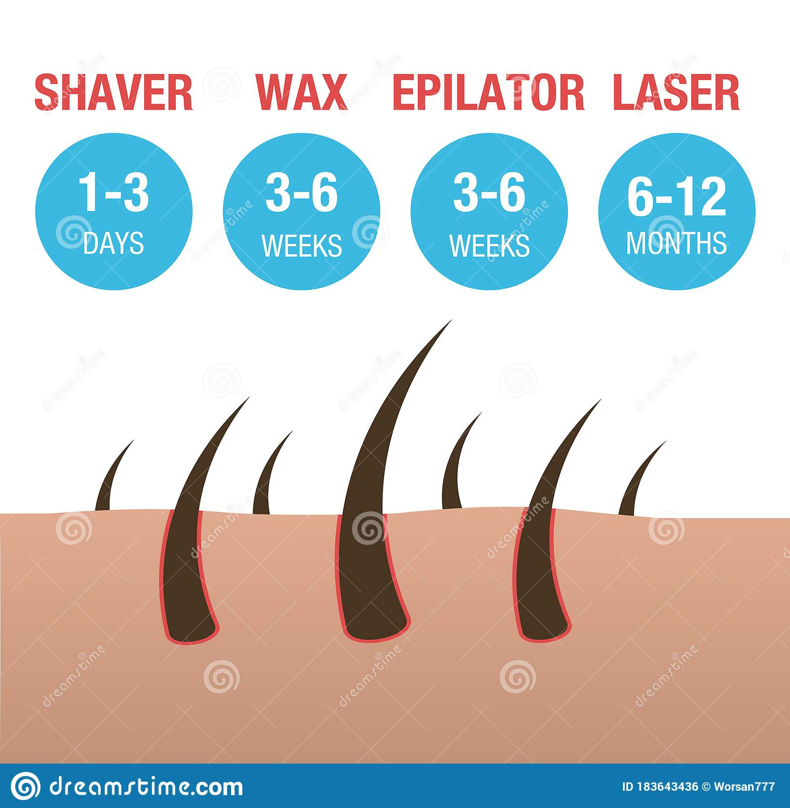 Comparison Of The Types Of Hair Removal Laser, Epilator, Waxing And Shaving.  Stock Vector - Illustration of female, depilation: 183643436Dreamstime.com