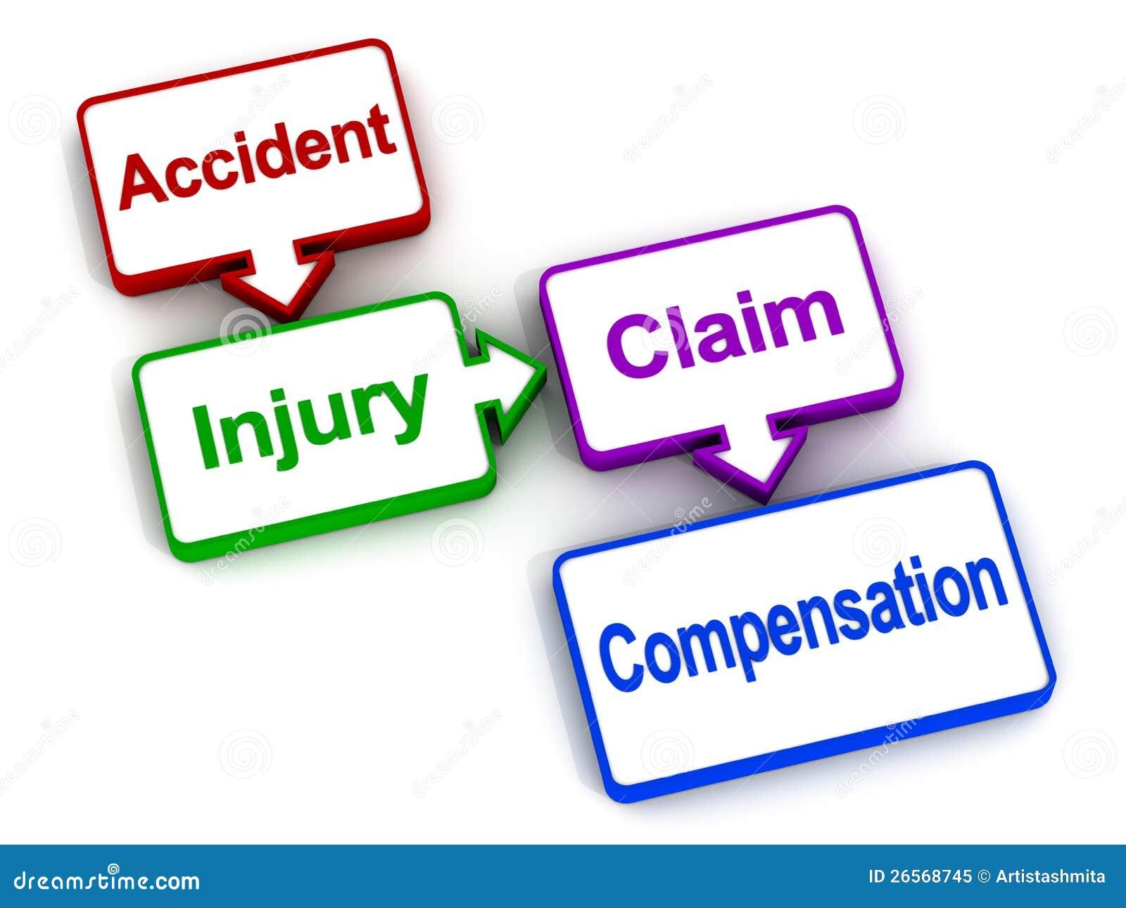 Compensazione di assicurazione di ferita